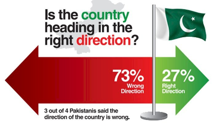 73% Pakistanis Believe Country Going In The Wrong Direction: Survey