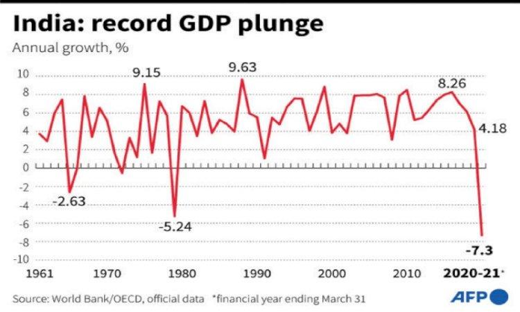 India suffers worst decline since '47