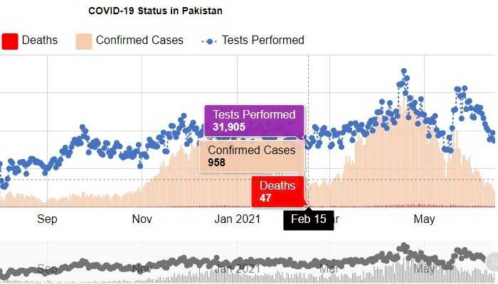 Pakistan reports less than 1,000  COVID-19 cases for the first time since Feb 15